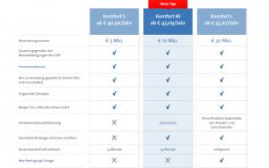 Bavaria Direkt Hundehaftpflicht Im Vergleich 08 2019 Kosten